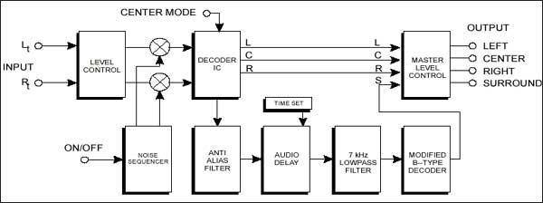 Декодер Dolby Pro Logic.