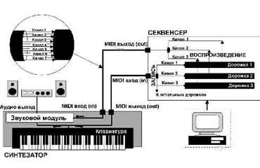 Midi синтезатор схема